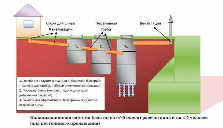 Схемы выгребной ямы с переливом