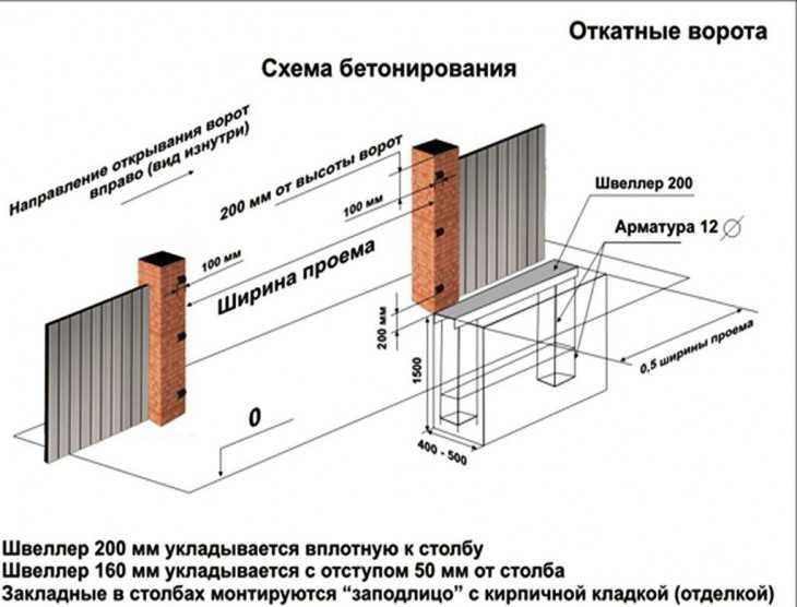 Как самому сделать электрические ворота