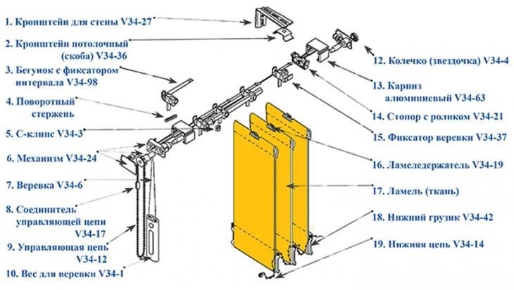 Ремонт карниза вертикальных жалюзи